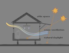 持続可能性、換気、日照