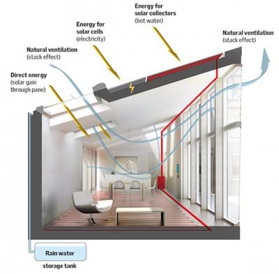 天窓とソーラーパネル、ソーラーラジエターを装備したエコ住宅の屋根